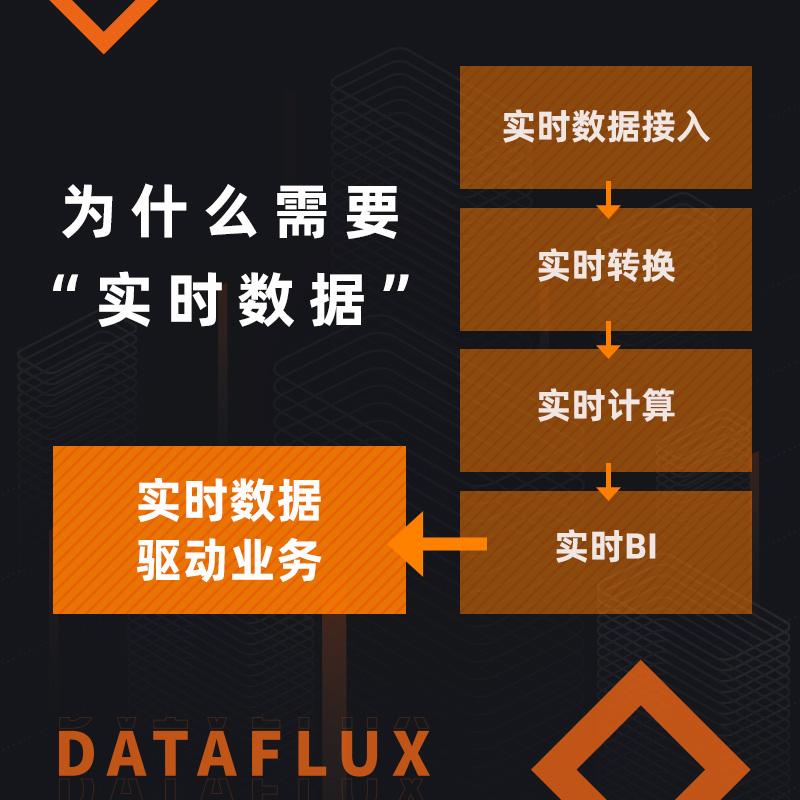 DataFlux实时大数据分析平台(云实例版)